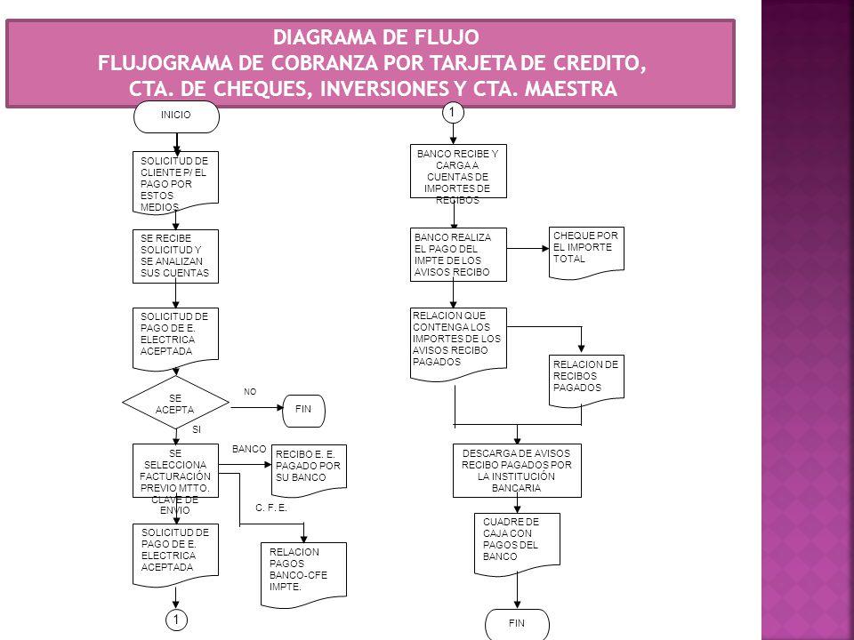 FLUJOGRAMA DE COBRANZA POR TARJETA DE CREDITO,