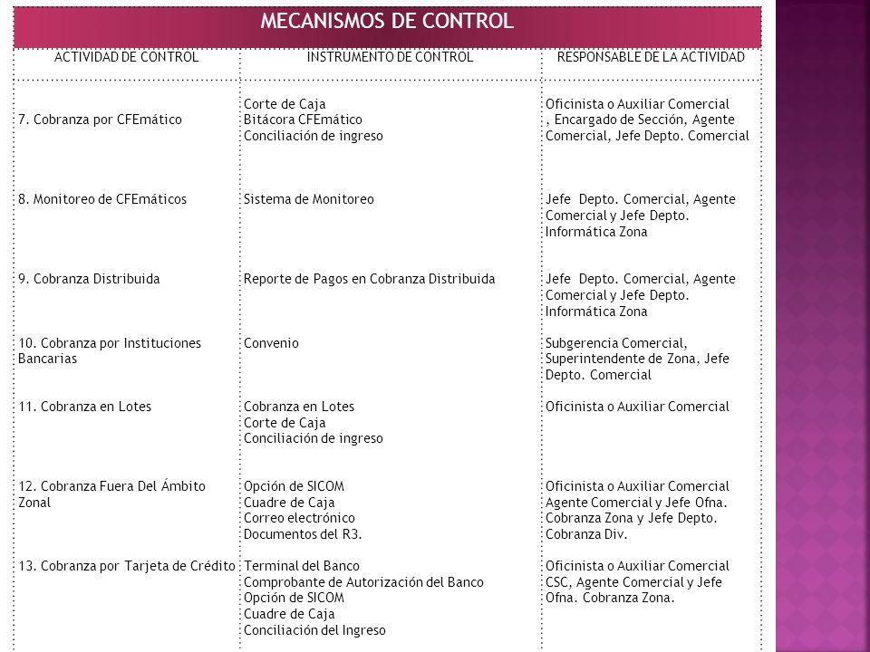 MECANISMOS DE CONTROL ACTIVIDAD DE CONTROL INSTRUMENTO DE CONTROL