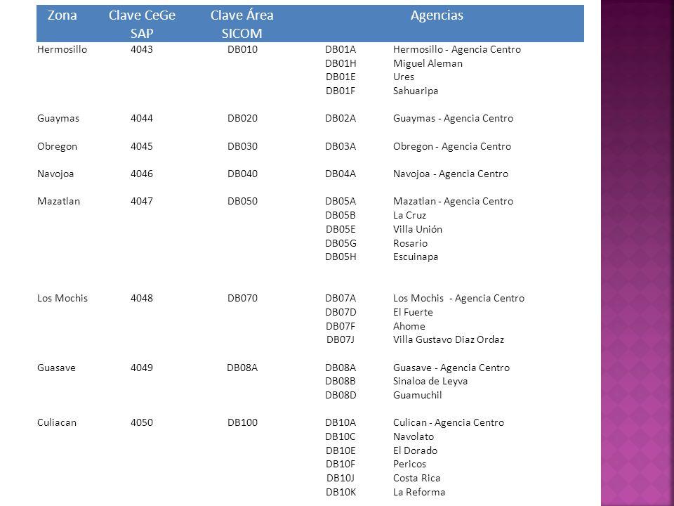 Zona Clave CeGe Clave Área Agencias SAP SICOM Hermosillo 4043 DB010