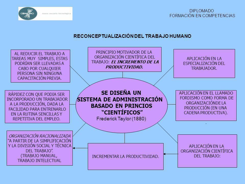 RECONCEPTUALIZACIÓN DEL TRABAJO HUMANO SISTEMA DE ADMINISTRACIÓN