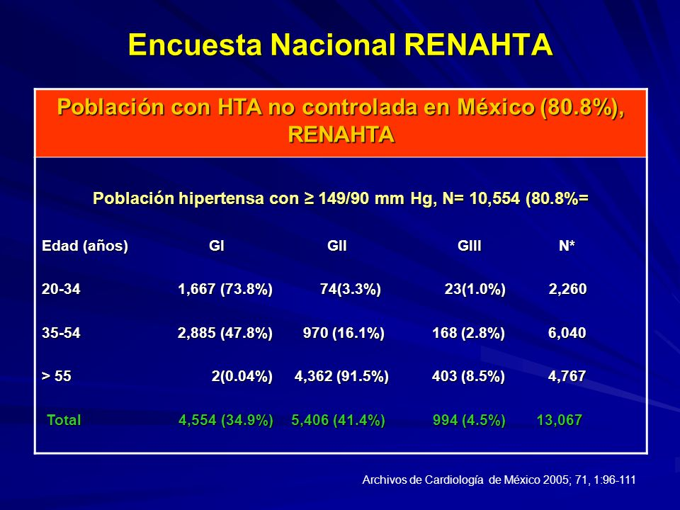 Encuesta Nacional RENAHTA
