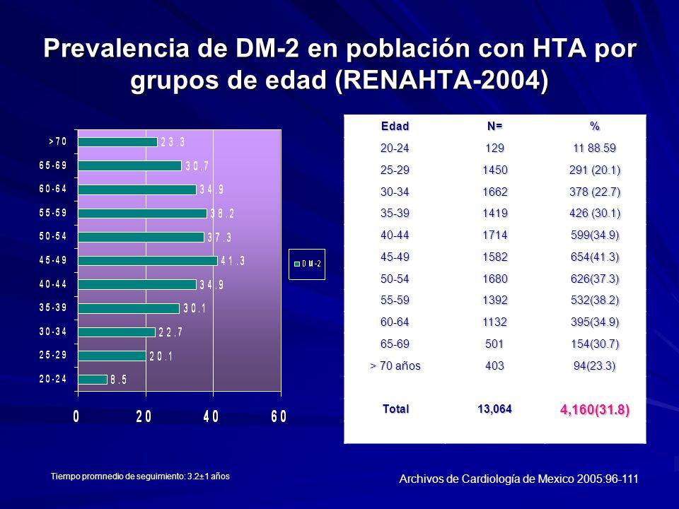 Prevalencia de DM-2 en población con HTA por grupos de edad (RENAHTA-2004)