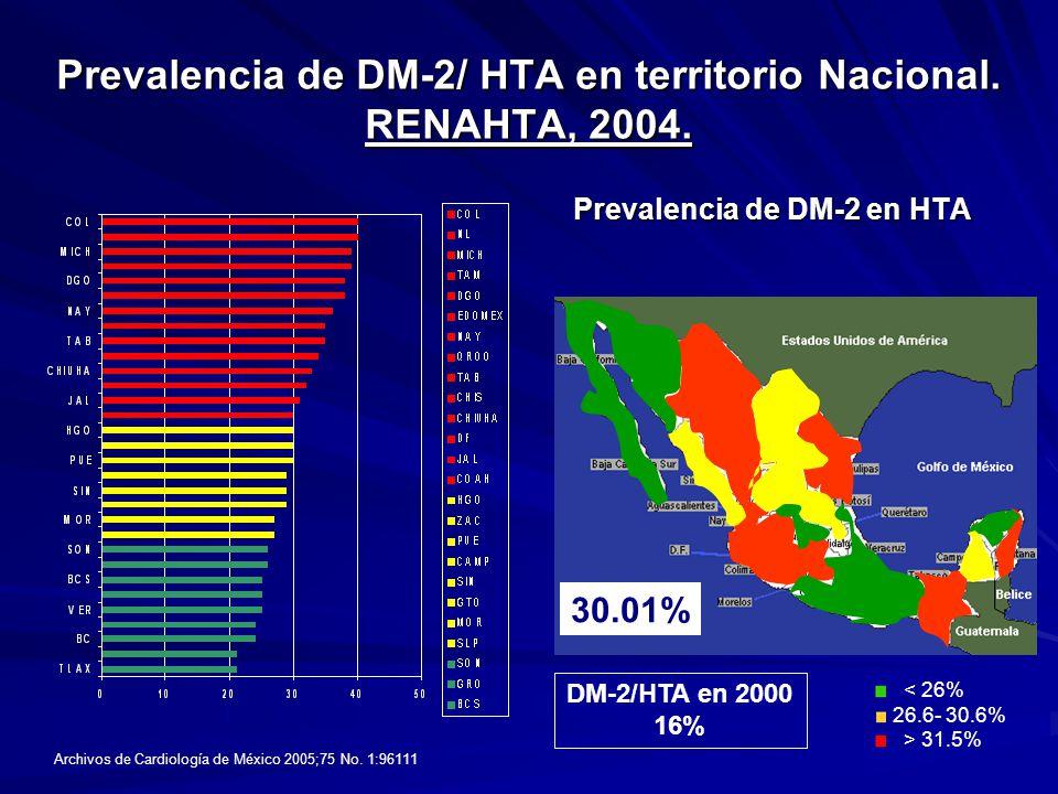 Prevalencia de DM-2/ HTA en territorio Nacional. RENAHTA, 2004.