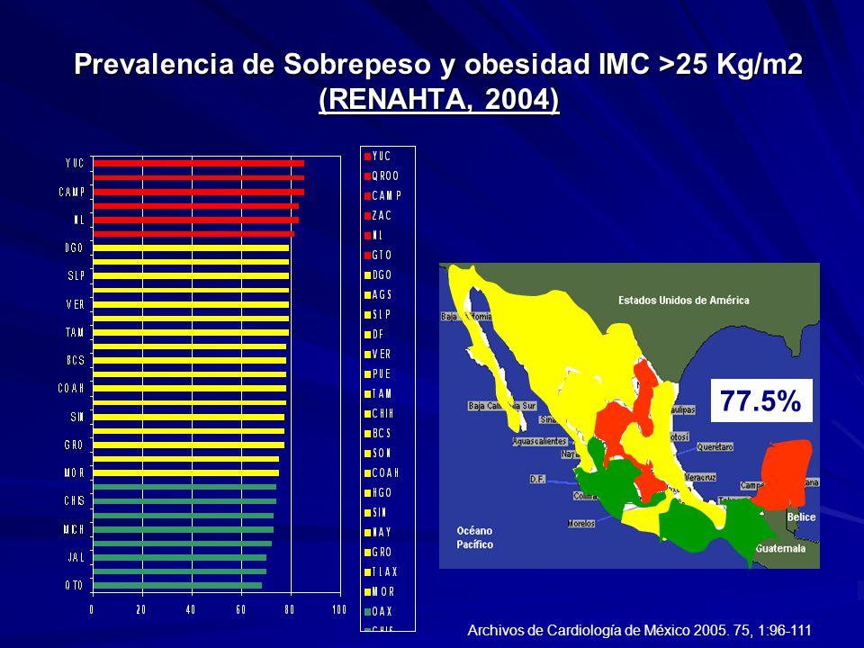 Prevalencia de Sobrepeso y obesidad IMC >25 Kg/m2 (RENAHTA, 2004)