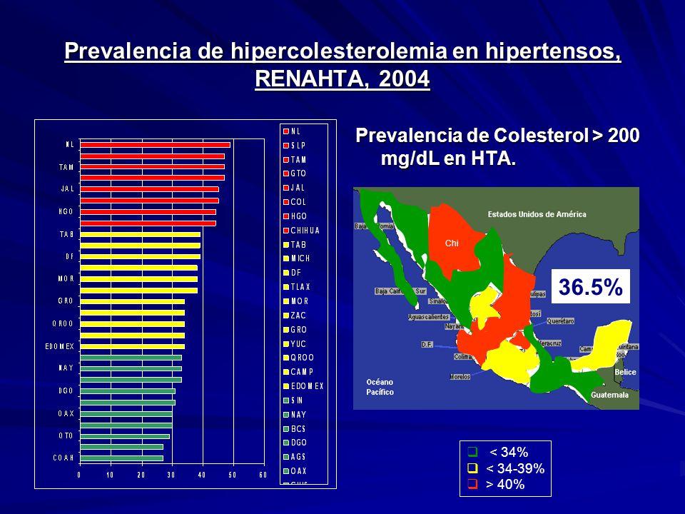 Prevalencia de hipercolesterolemia en hipertensos, RENAHTA, 2004