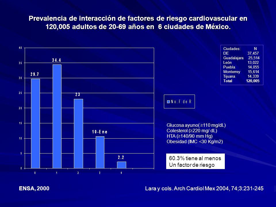 Prevalencia de interacción de factores de riesgo cardiovascular en 120,005 adultos de 20-69 años en 6 ciudades de México.