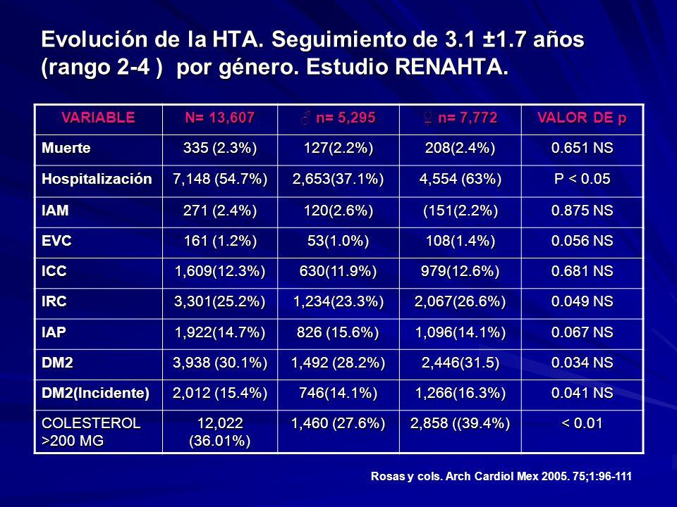 Evolución de la HTA. Seguimiento de 3. 1 ±1