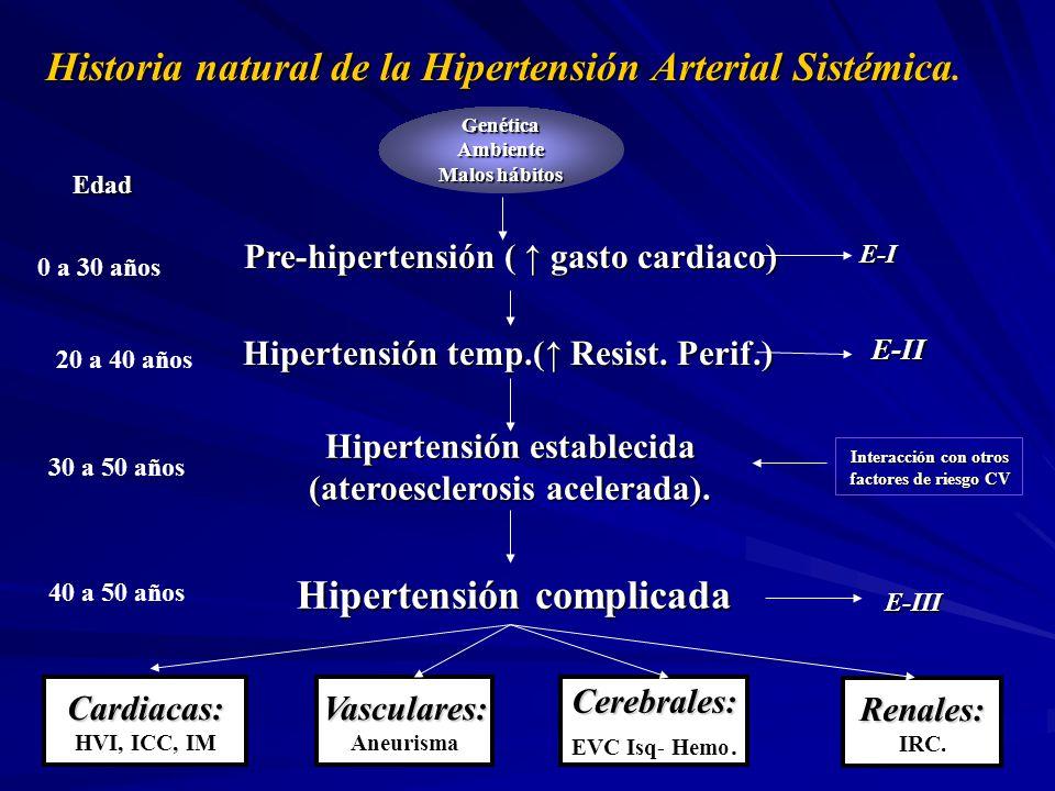 Hipertensión complicada