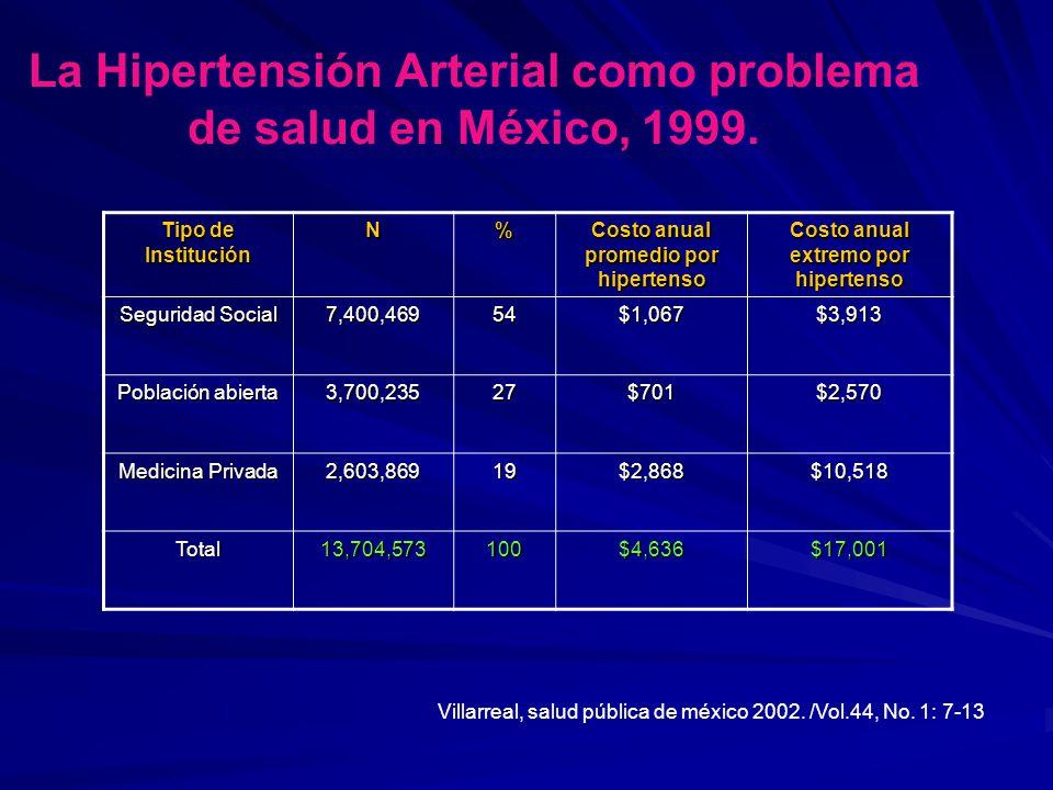 La Hipertensión Arterial como problema de salud en México, 1999.