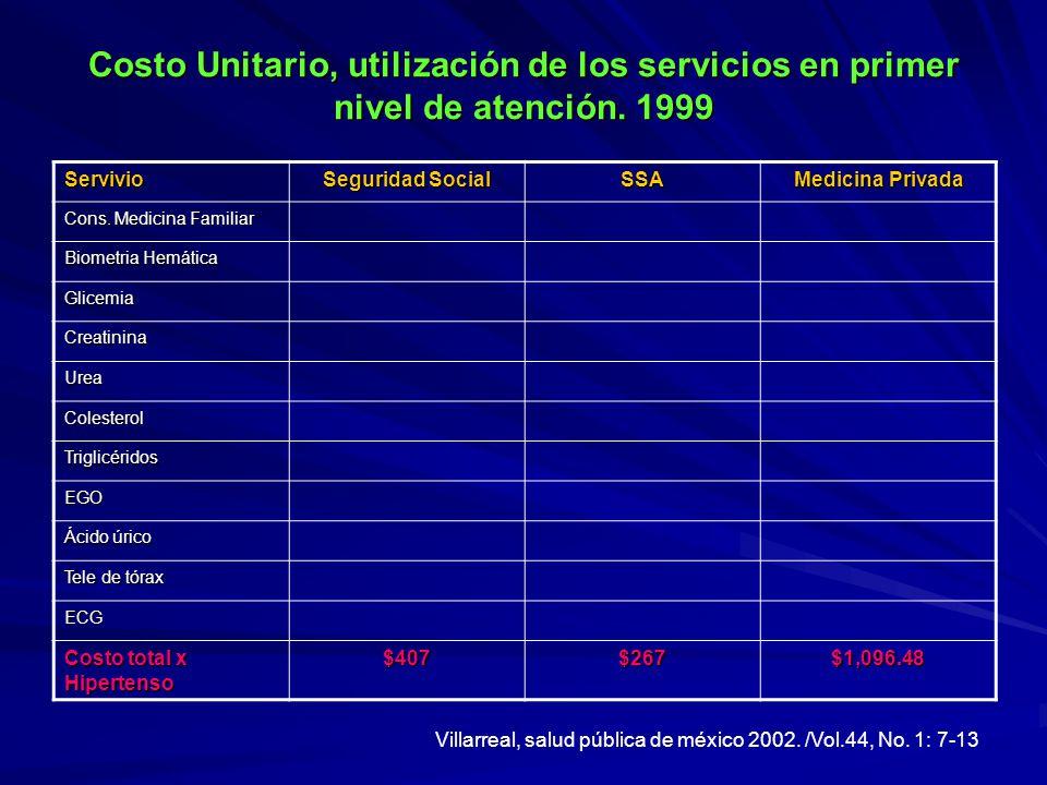 Costo Unitario, utilización de los servicios en primer nivel de atención. 1999