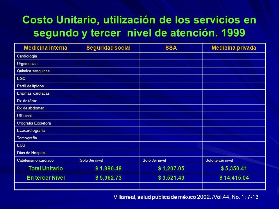 Costo Unitario, utilización de los servicios en segundo y tercer nivel de atención. 1999