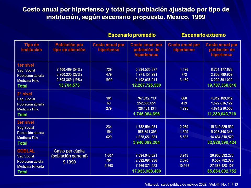 Costo anual por hipertenso y total por población ajustado por tipo de institución, según escenario propuesto. México, 1999