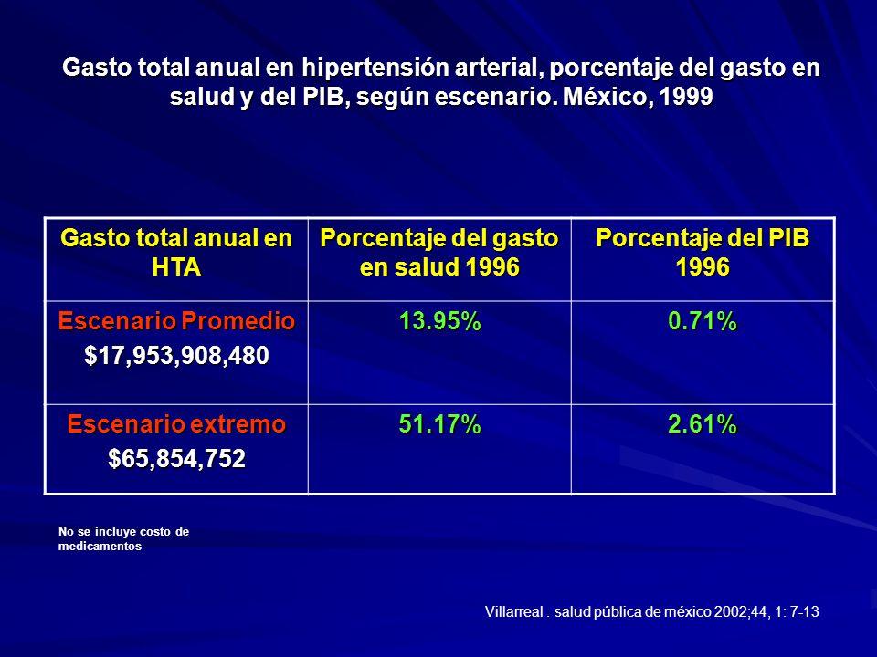 Gasto total anual en HTA Porcentaje del gasto en salud 1996