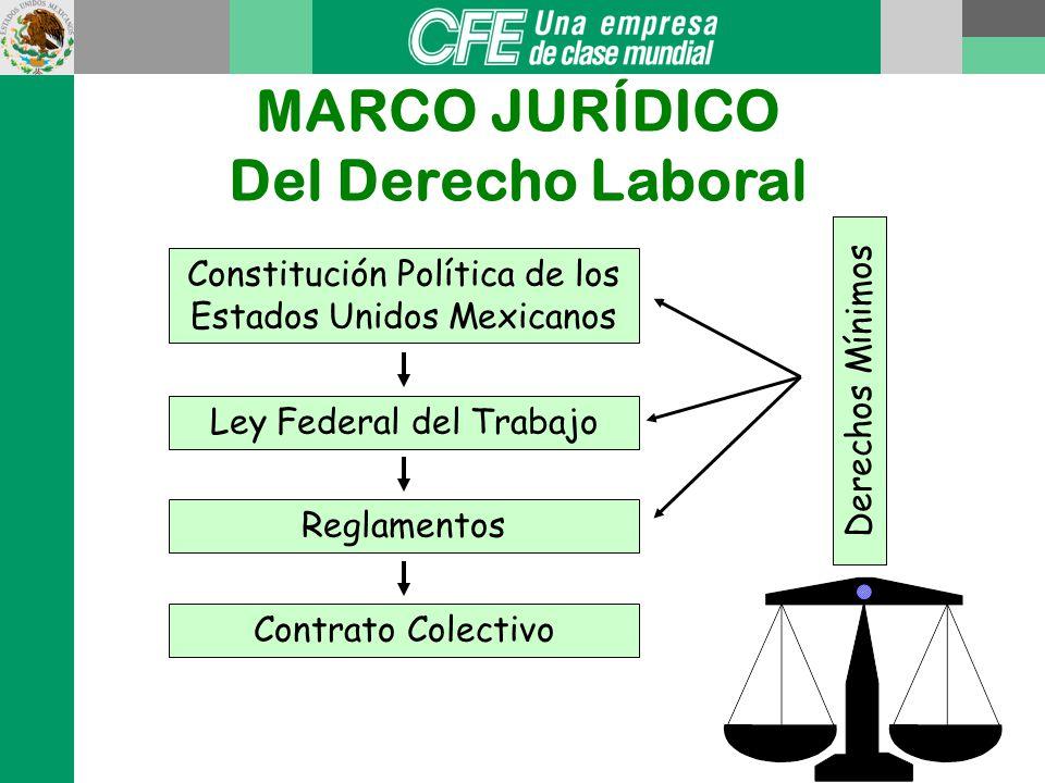 MARCO JURÍDICO Del Derecho Laboral