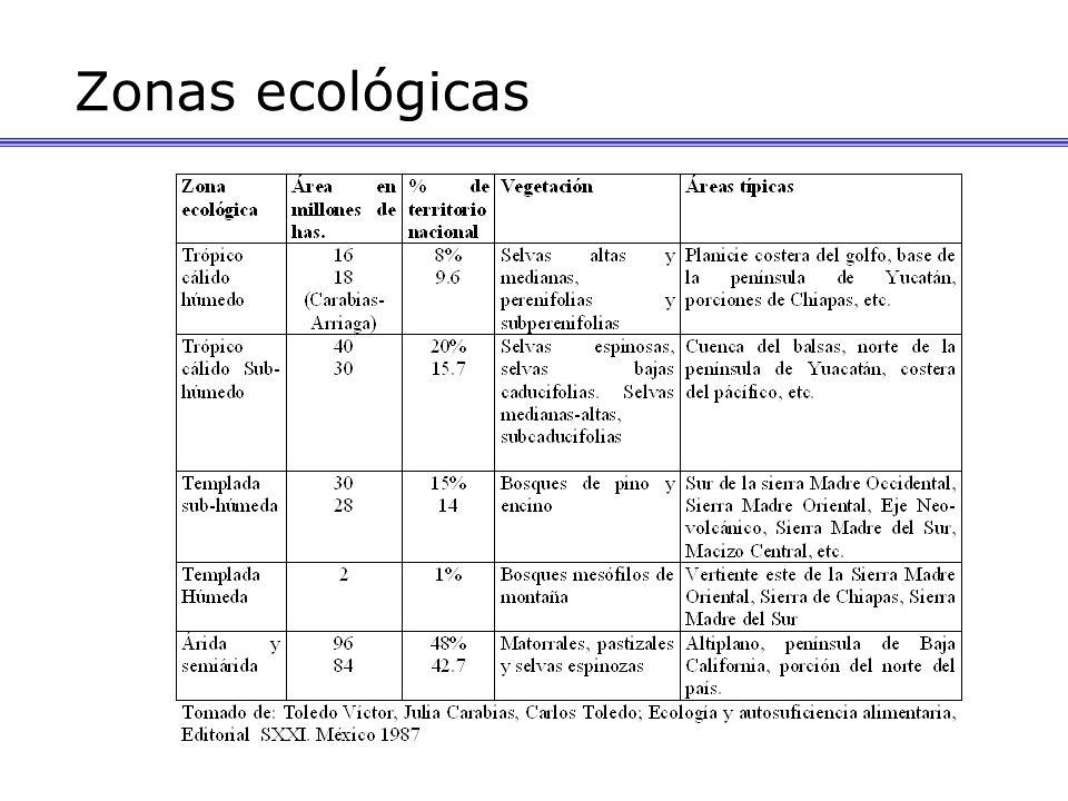 Zonas ecológicas
