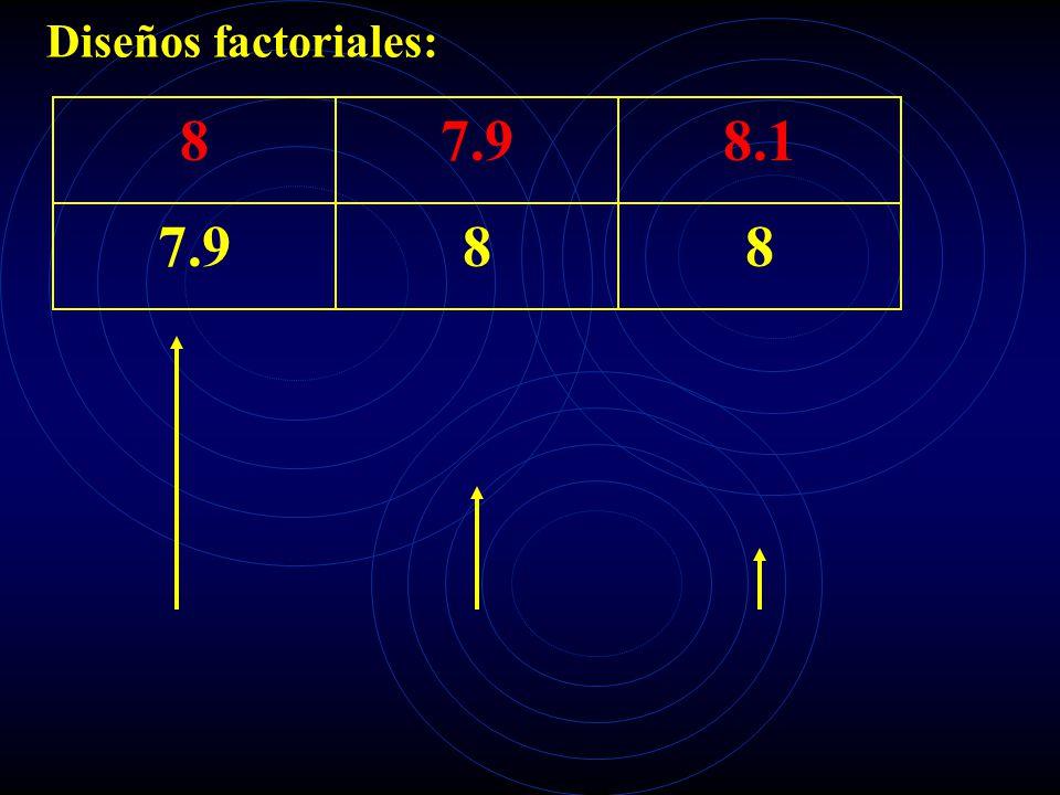 Diseños factoriales: 8 7.9 8.1 7.9 8 8