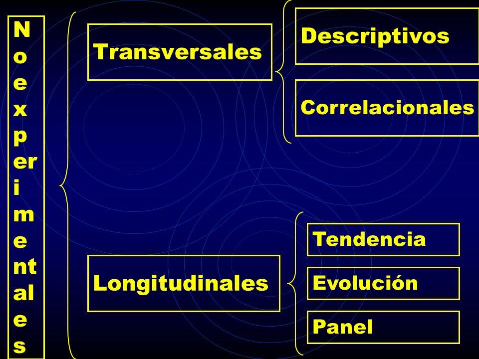 No Descriptivos Transversales experimentales Longitudinales