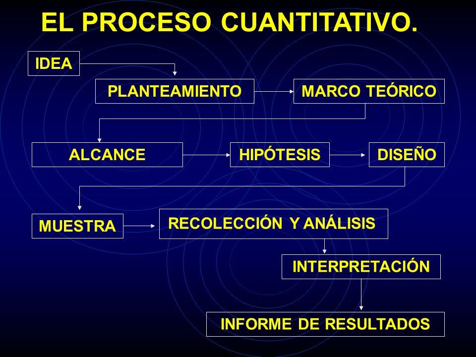 EL PROCESO CUANTITATIVO.