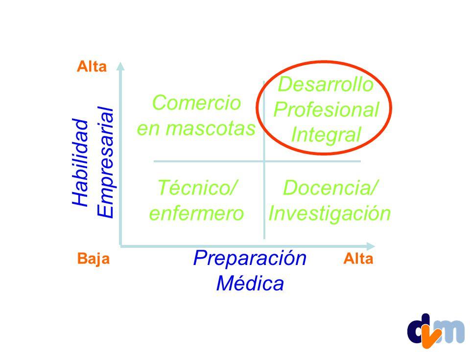 Empresarial Habilidad Desarrollo Profesional Integral Comercio