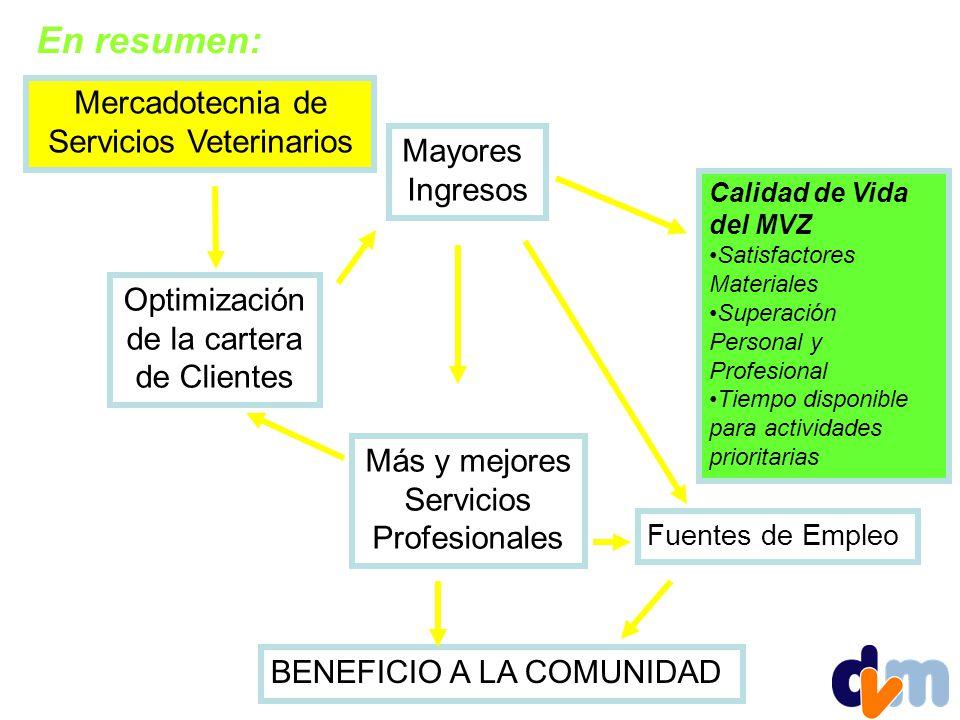Mercadotecnia de Servicios Veterinarios