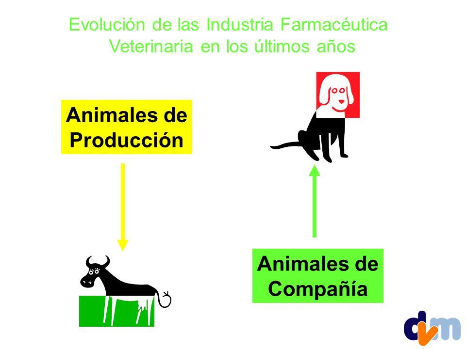 Animales de Producción Animales de Compañía