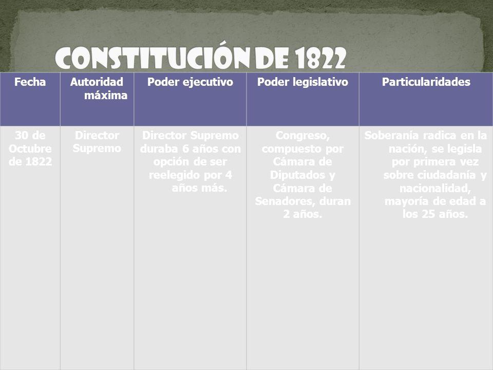 Constitución de 1822 Fecha Autoridad máxima Poder ejecutivo