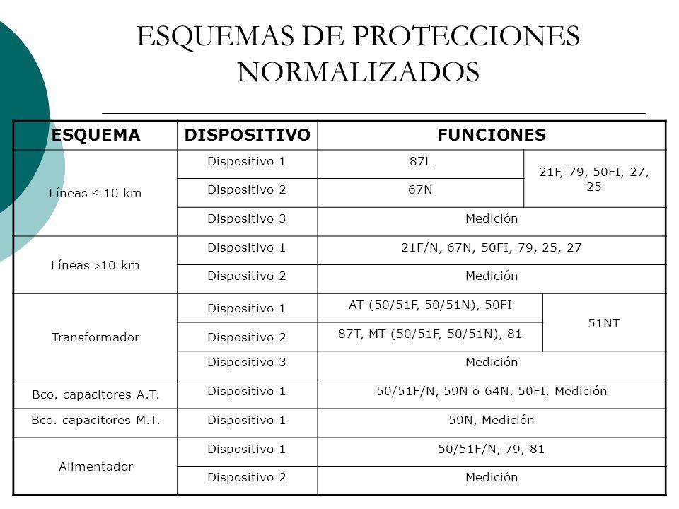 ESQUEMAS DE PROTECCIONES NORMALIZADOS