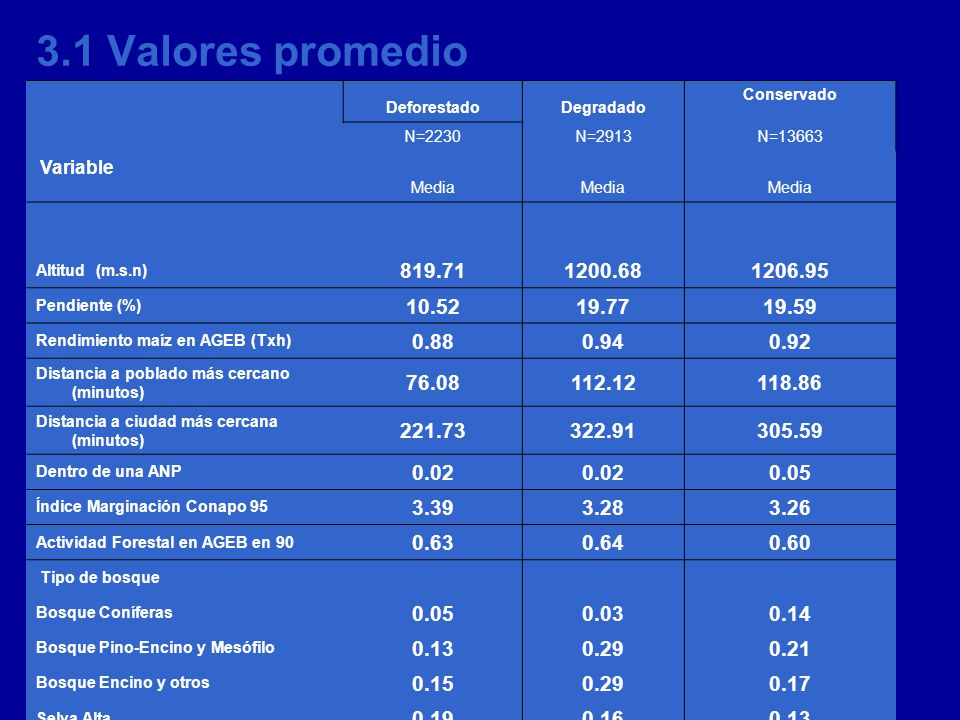 3.1 Valores promedio Deforestado. Degradado. Conservado. N=2230. N=2913. N=13663. Variable. Media.