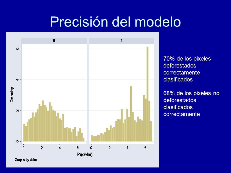 Precisión del modelo 70% de los pixeles deforestados correctamente clasificados.