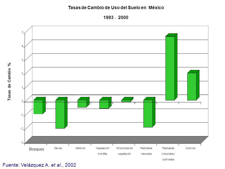 Tasas de Cambio de Uso del Suelo en México