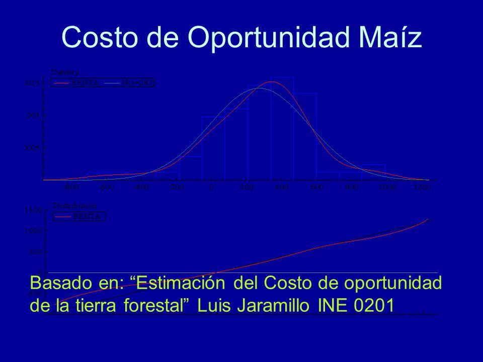 Costo de Oportunidad Maíz