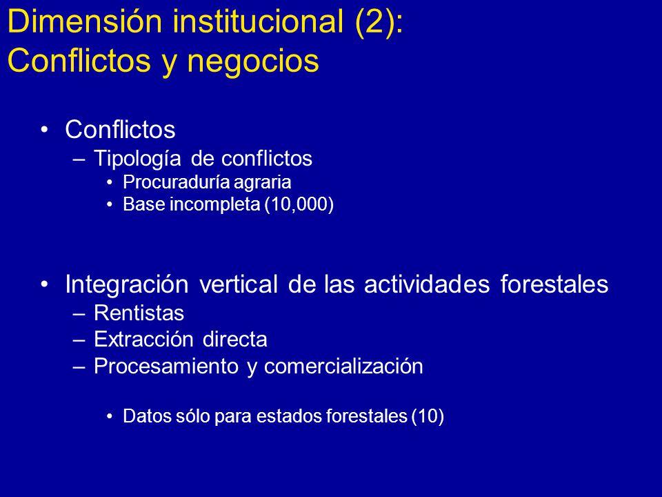 Dimensión institucional (2): Conflictos y negocios