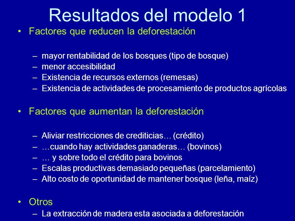 Resultados del modelo 1 Factores que reducen la deforestación