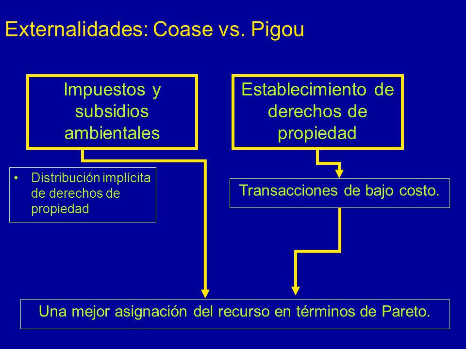 Externalidades: Coase vs. Pigou