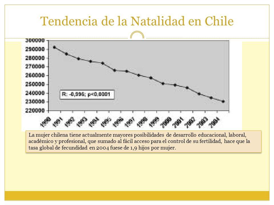 Tendencia de la Natalidad en Chile