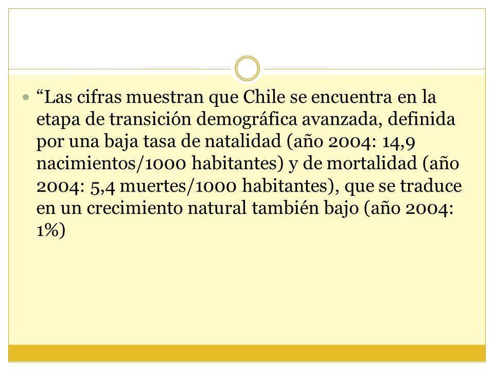 Las cifras muestran que Chile se encuentra en la etapa de transición demográfica avanzada, definida por una baja tasa de natalidad (año 2004: 14,9 nacimientos/1000 habitantes) y de mortalidad (año 2004: 5,4 muertes/1000 habitantes), que se traduce en un crecimiento natural también bajo (año 2004: 1%)
