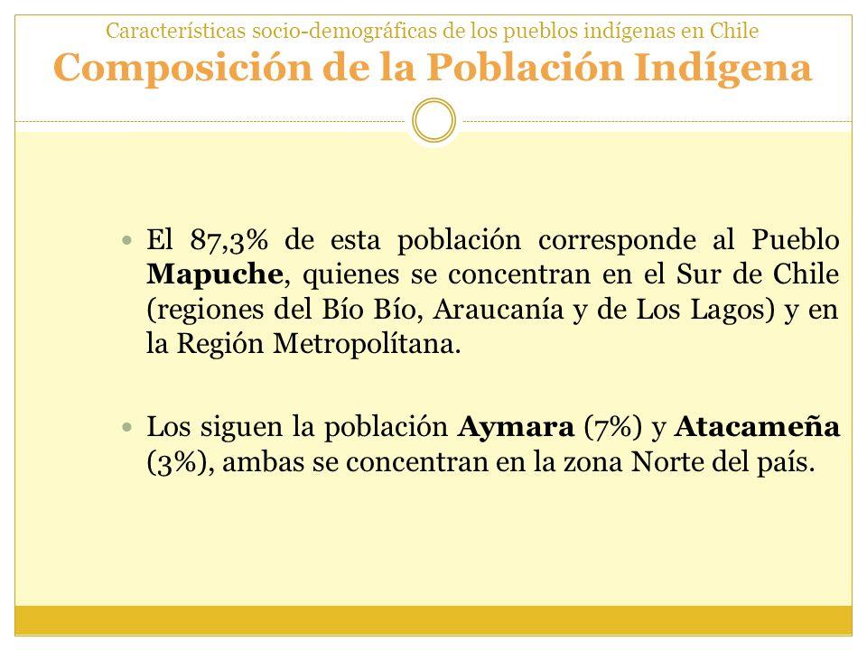 Características socio-demográficas de los pueblos indígenas en Chile Composición de la Población Indígena