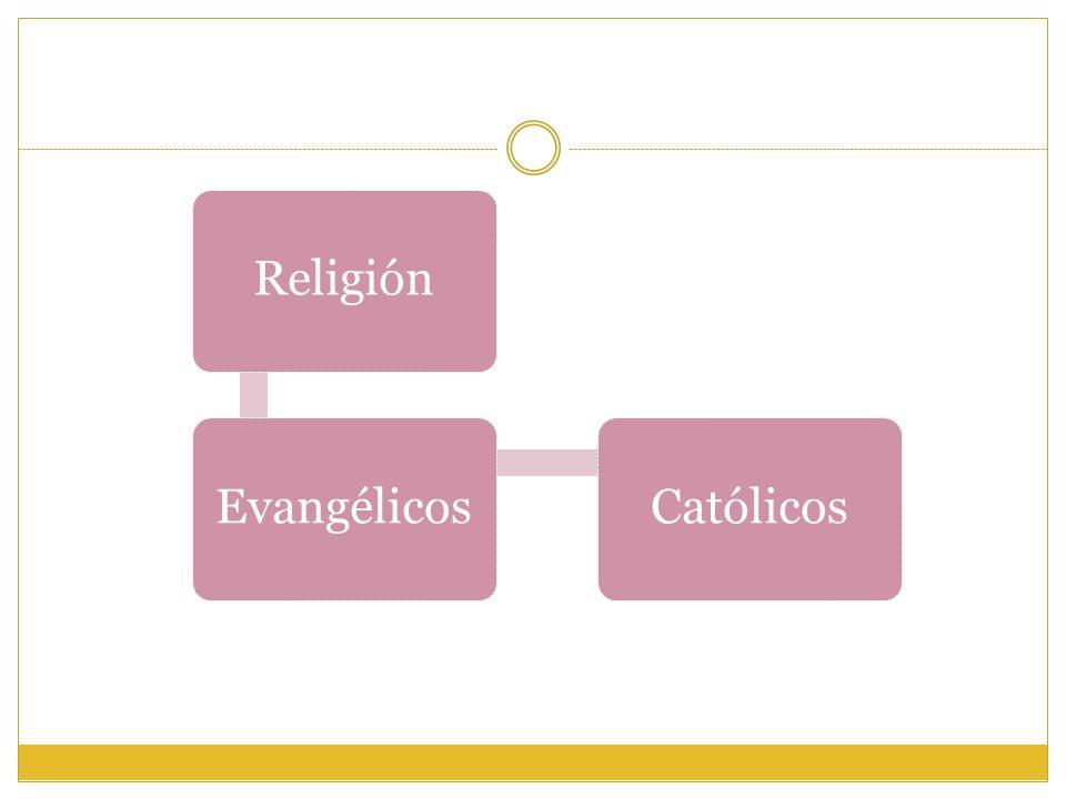 Religión Evangélicos Católicos