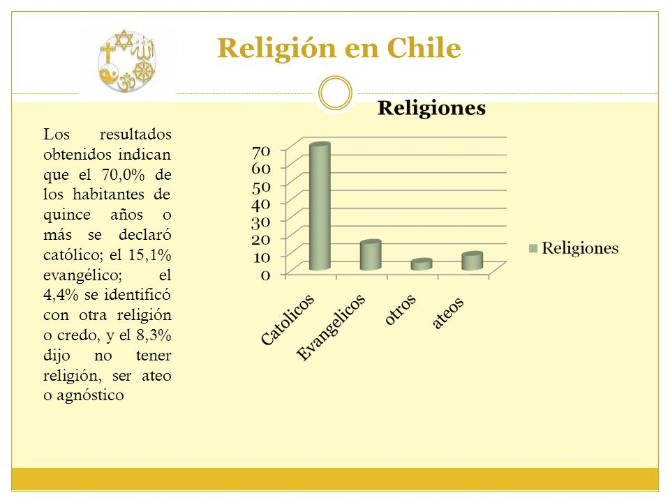 Religión en Chile