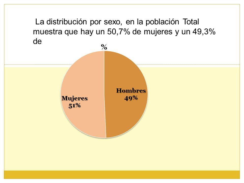 La distribución por sexo, en la población Total muestra que hay un 50,7% de mujeres y un 49,3% de