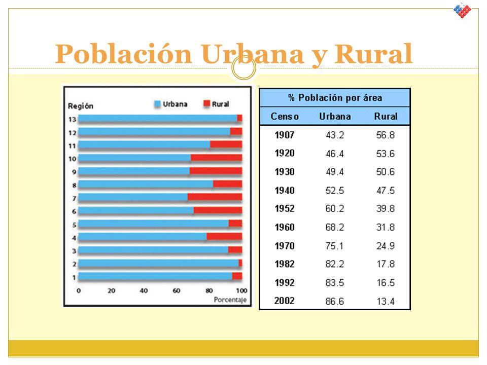 Población Urbana y Rural