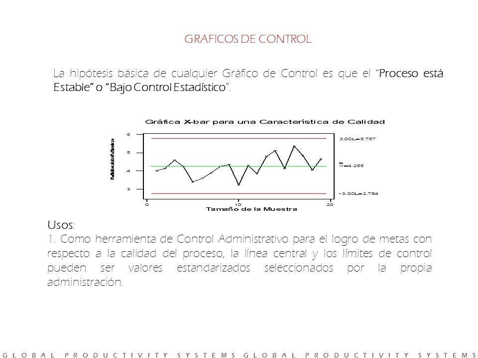 GRAFICOS DE CONTROL La hipótesis básica de cualquier Gráfico de Control es que el Proceso está Estable o Bajo Control Estadístico .
