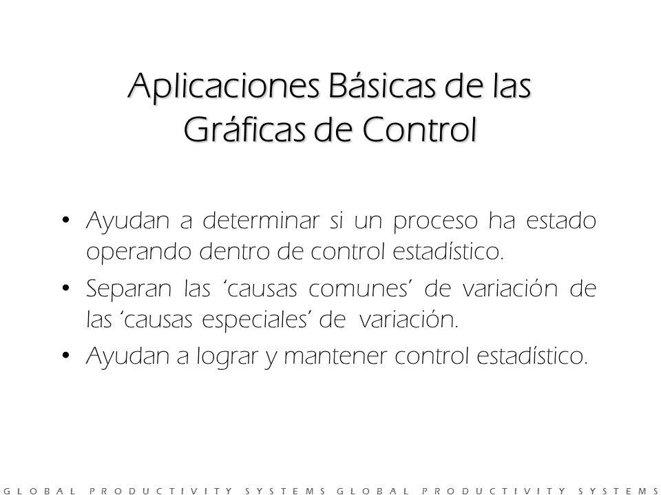 Aplicaciones Básicas de las Gráficas de Control