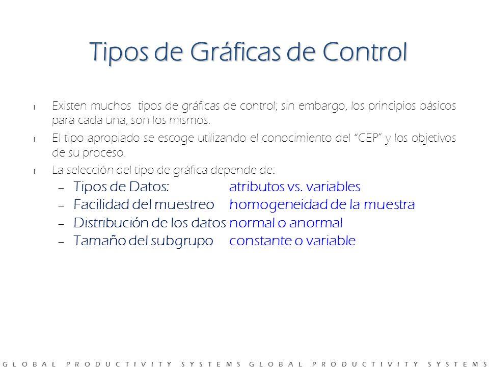 Tipos de Gráficas de Control