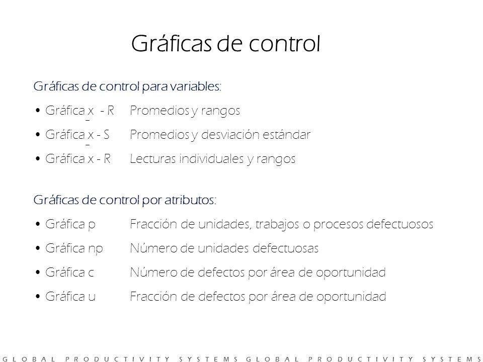 Gráficas de control Gráficas de control para variables: