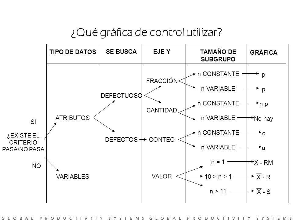 ¿Qué gráfica de control utilizar