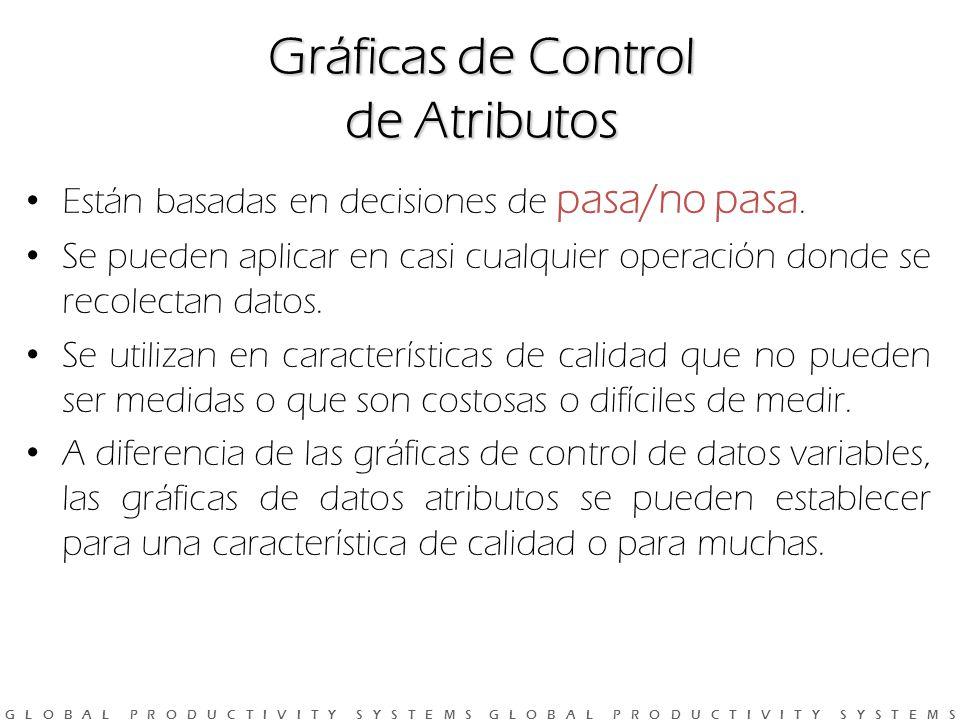Gráficas de Control de Atributos