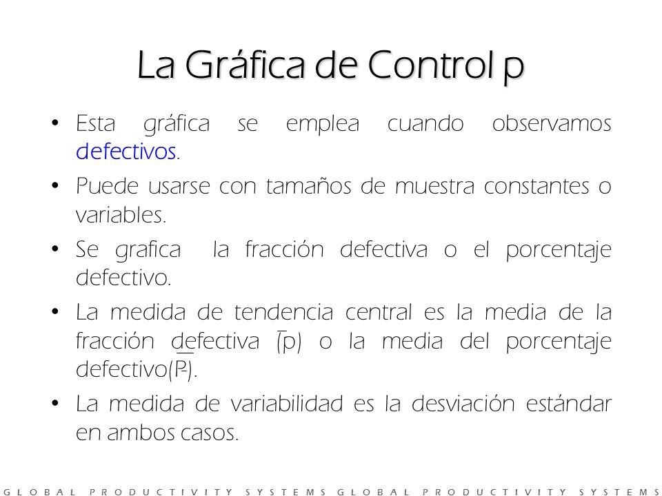 La Gráfica de Control p Esta gráfica se emplea cuando observamos defectivos. Puede usarse con tamaños de muestra constantes o variables.