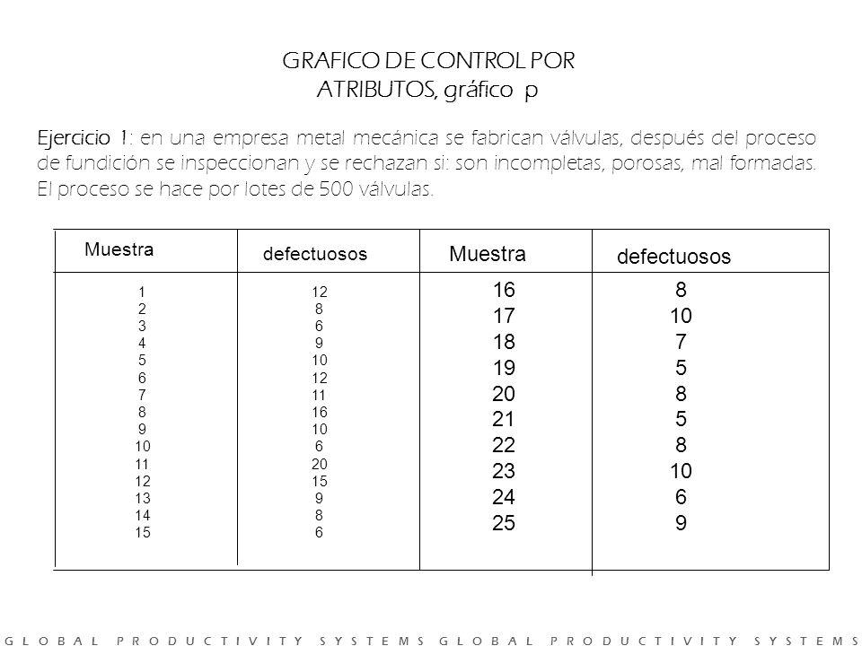 GRAFICO DE CONTROL POR ATRIBUTOS, gráfico p