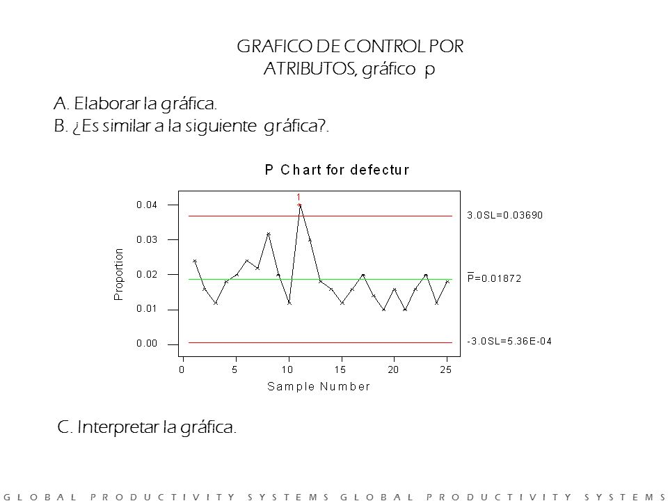 GRAFICO DE CONTROL POR ATRIBUTOS, gráfico p. A. Elaborar la gráfica. B. ¿Es similar a la siguiente gráfica .